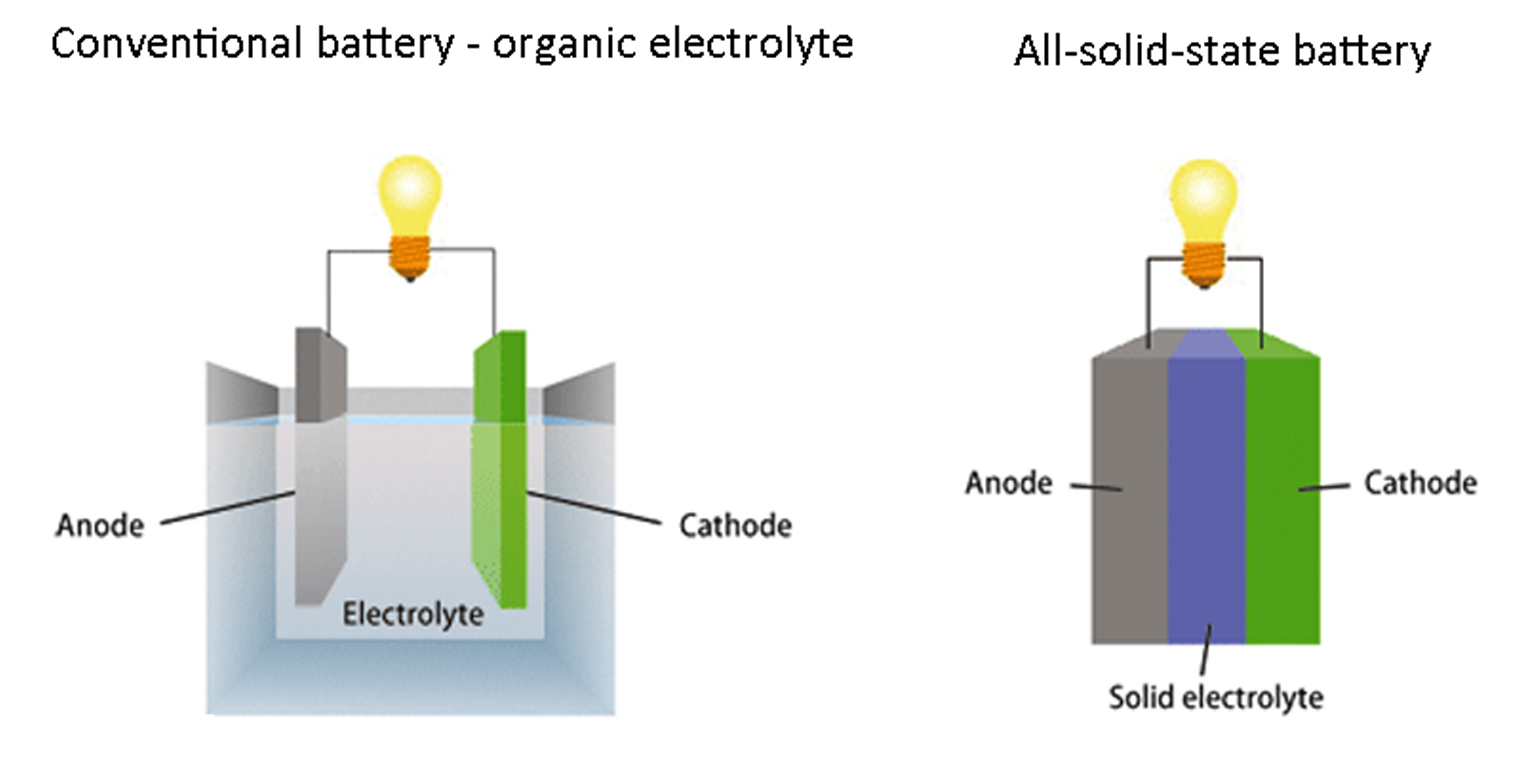 solid state electrolytes